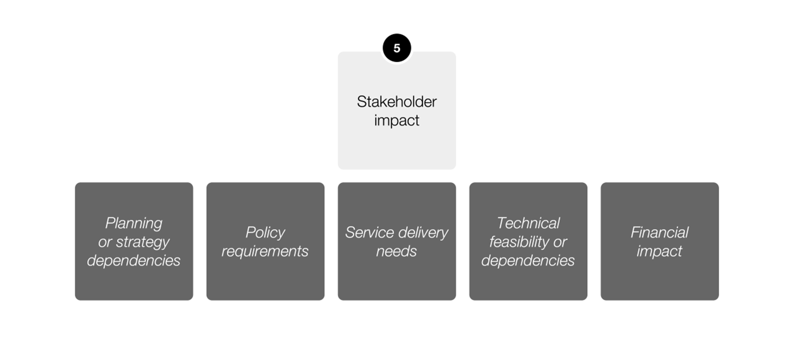 Tailor the stakeholder impact to areas that your service touches on, taking into account the of needs and requirements of those groups.