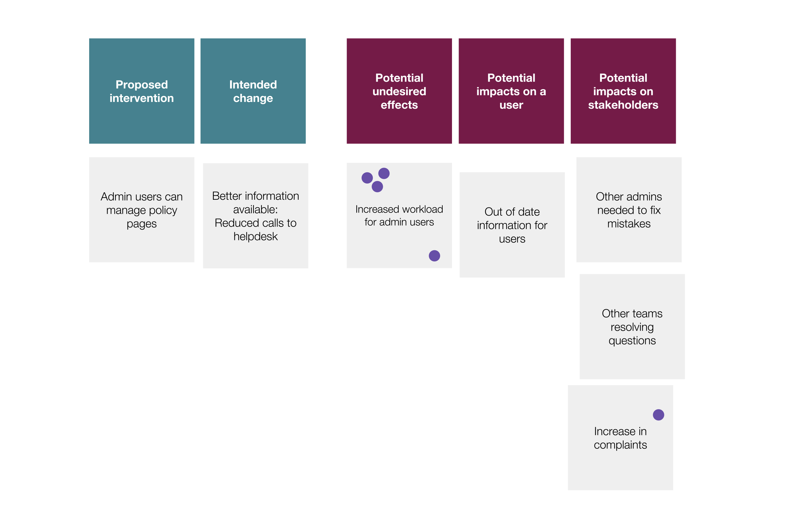 Example project: Public Health England – UK National screening committee