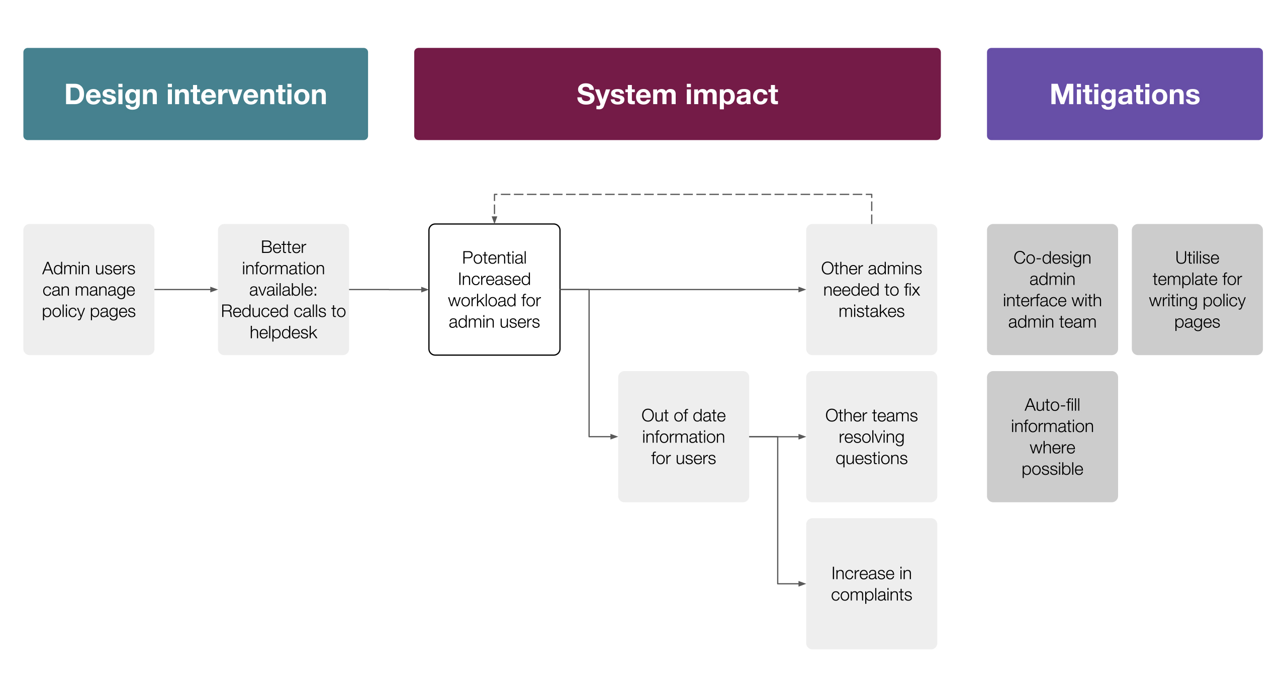 A completed systems impact map for one intervention.
